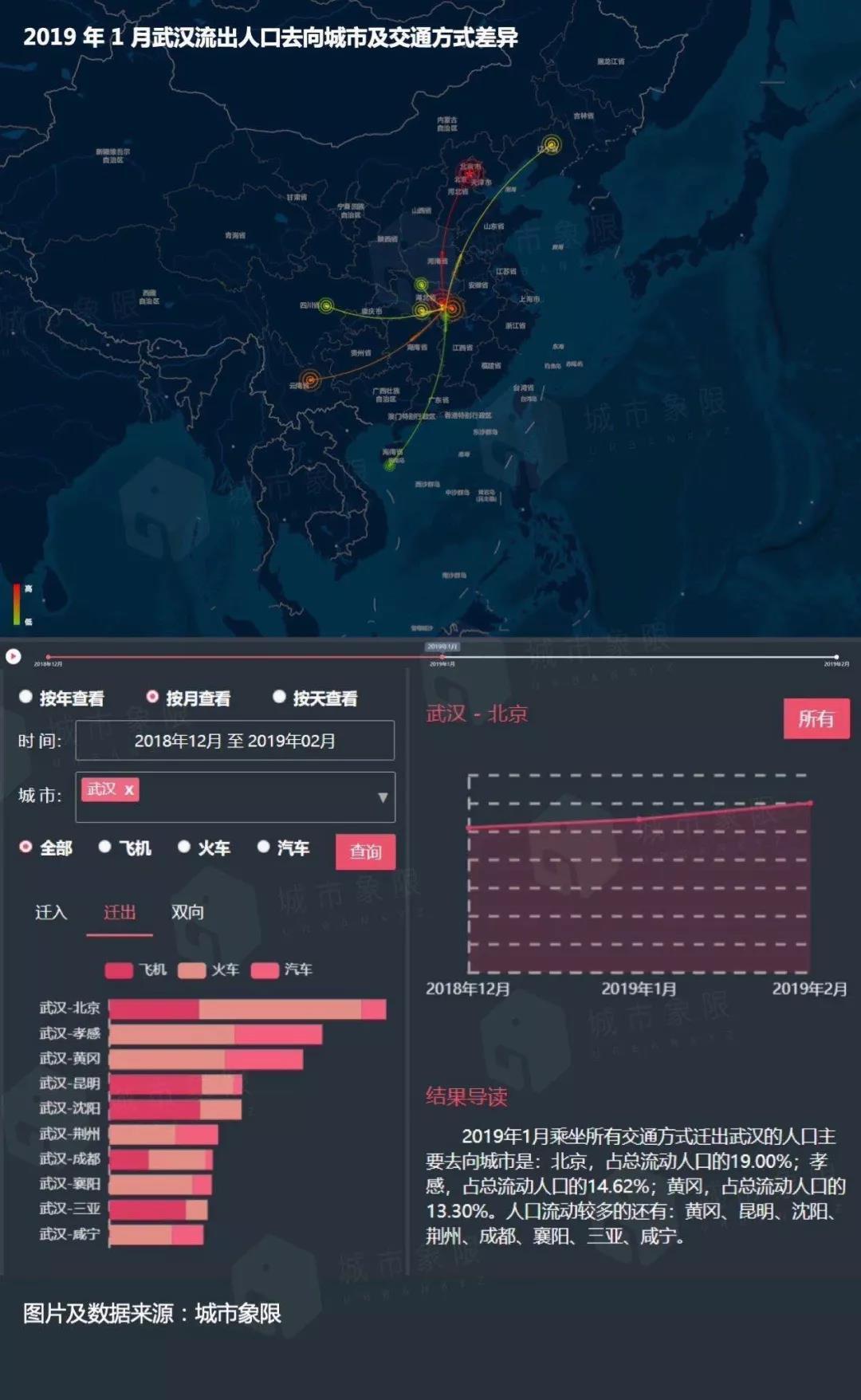 注:本图仅行为交通手段操纵暗示图,腾讯迁徙数据还需与其他数据源融相符校准。| 图片来源:城市象限