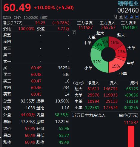 锂电池板块掀涨停潮,深股通抛售赣锋锂业2.26亿元