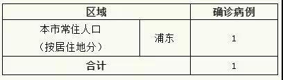 上海新增1例新型冠状病毒肺炎确诊病例