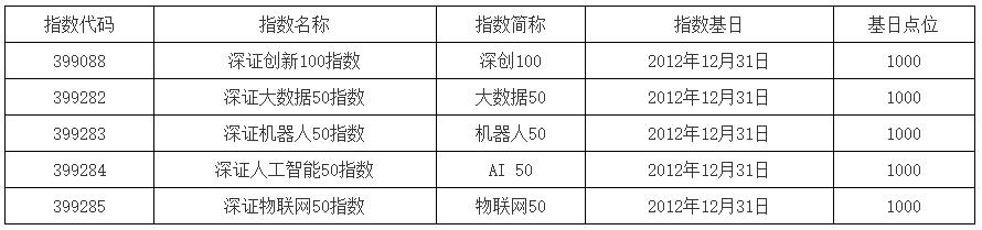 深交所发布深证创新100等指数