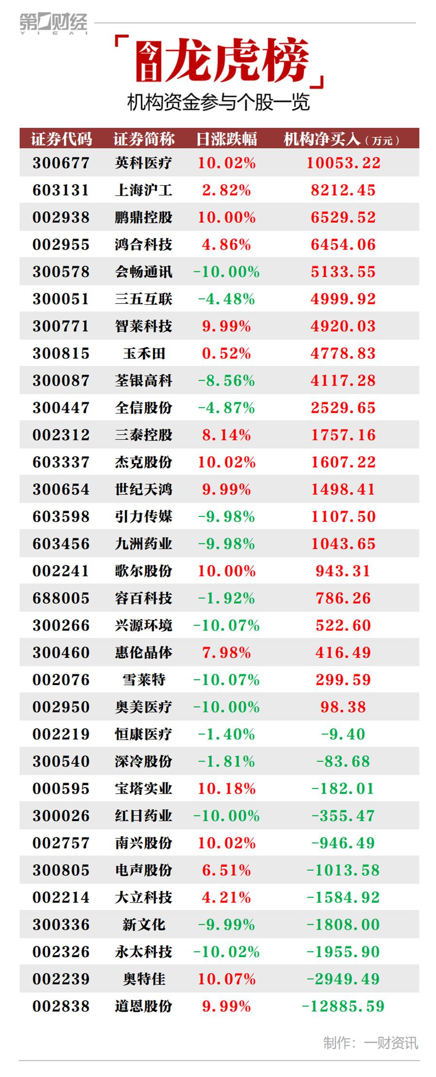 機(ji)構(gou)今日買入這21股,賣出(chu)道恩(en)股份1.29億元(yuan) 牛熊眼