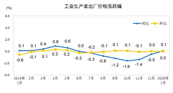 """""""统计局:1月份PPI同比上涨0.1%,环比持平"""