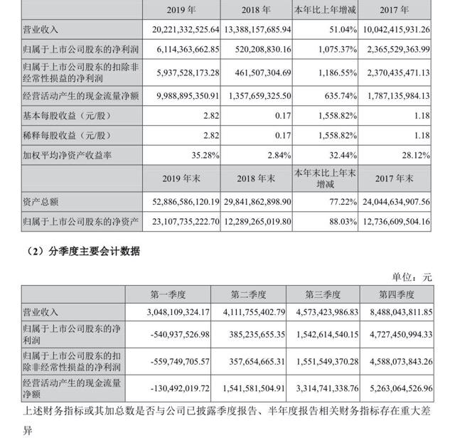 牧原股份2019年净利大增1075%