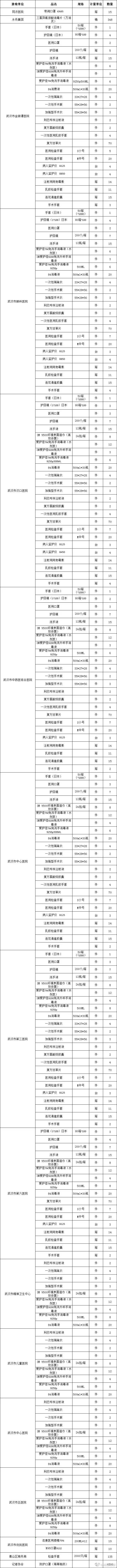 2020年1月30日武汉市红十字会发放物资一览表。| 图片来源:武汉红十字会官方微博