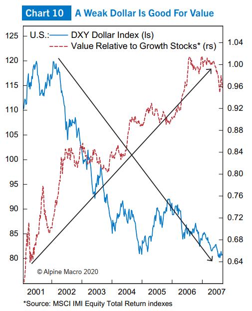 图10:美元指数与价值股走势