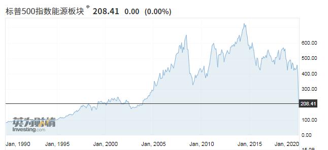 标普500指数能源板块年内腰斩,跌至2005年以来新低。