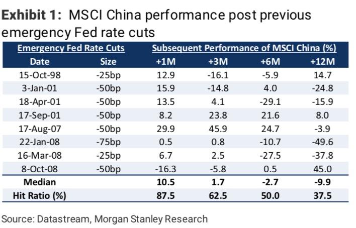 美联储降息将加速全球宽松,资产配置东移已成大趋势