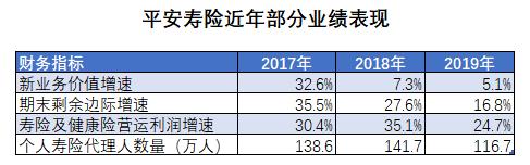 中国平安遭遇减持 寿险业务负重起跳考验陆敏