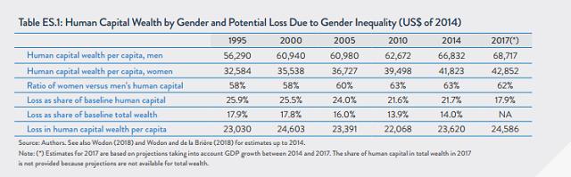 世行:缩小男女薪酬差距可带来172万亿美元红利