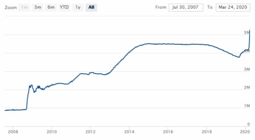 美联储资产欠债外始次突破5万亿美元