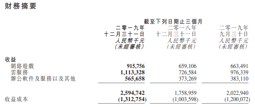 再度由盈转亏收盘价22港元,金山软件2019年股东应占亏损超15亿