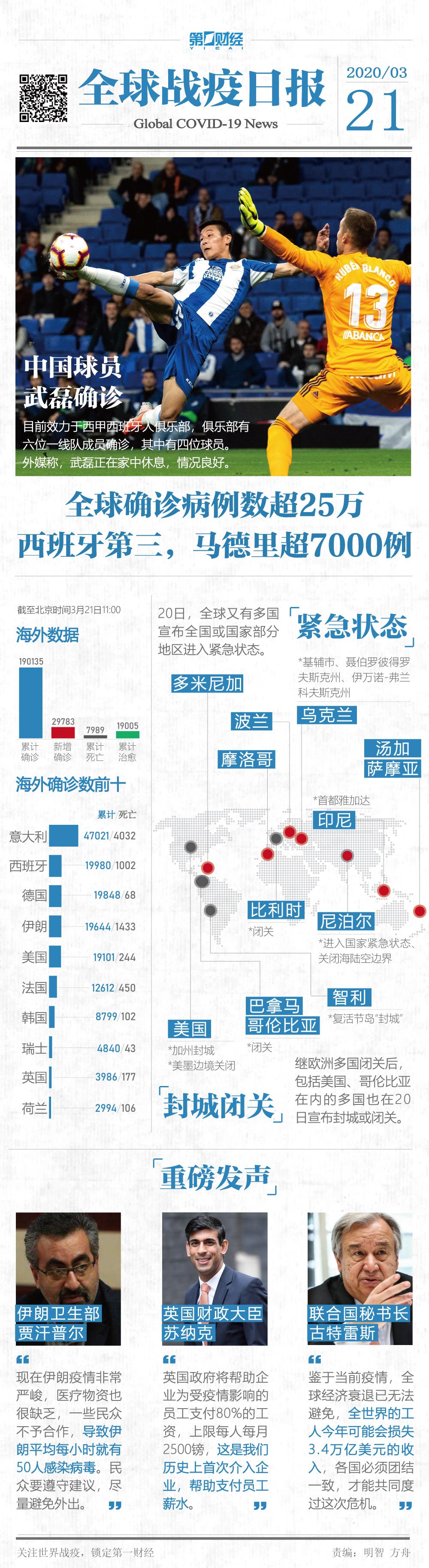 """""""全球战疫日报丨西班牙病例数居全球第三,中国球员武磊确诊"""