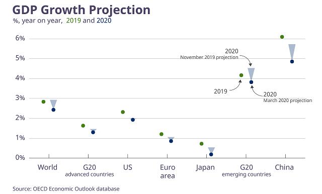 OECD下调全球经济增速,呼吁G2O协调财政货币政策