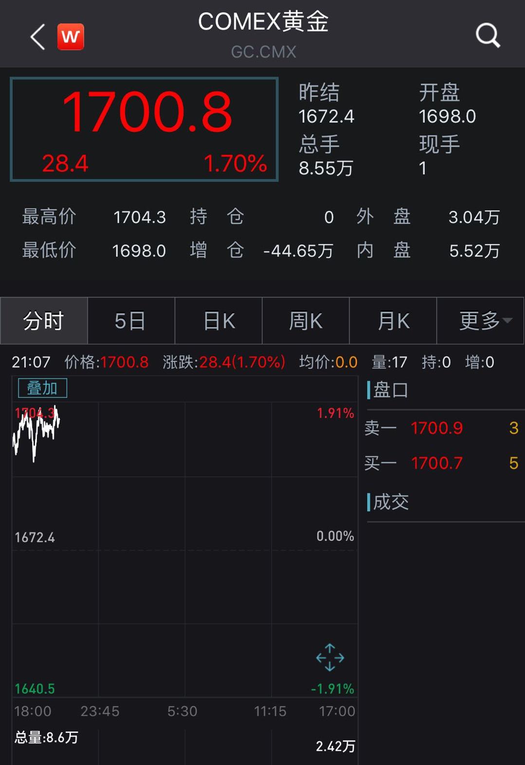 现货黄金突破1700关口,比特币一路跌破至8100美元