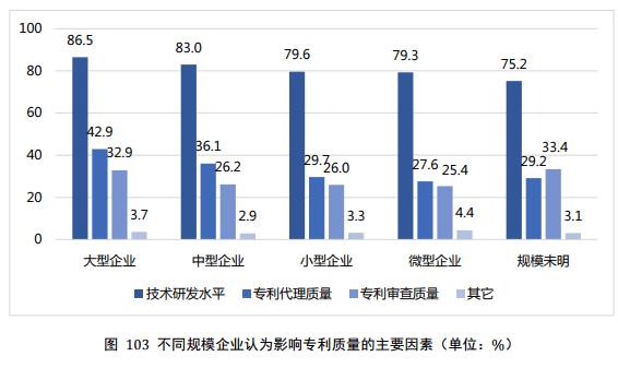 数据来源:国家知识产权局《2019年中国专利调查报告》