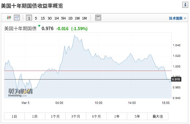 中美利差重回历史高位,中国这波债市行情能走多远?