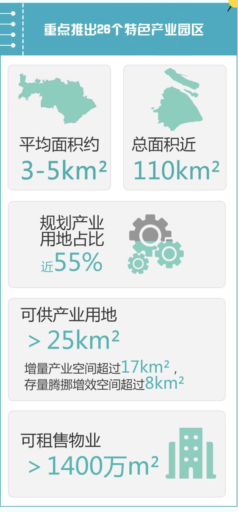 图表来源:上海经信委