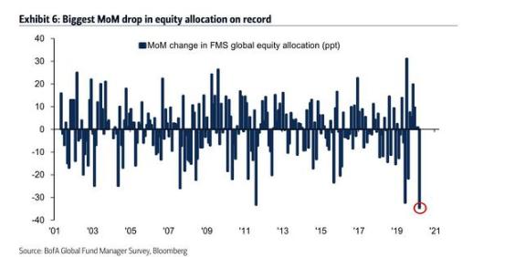 全球基金经理大幅下调股票配置比例(原料来源:美银美林)