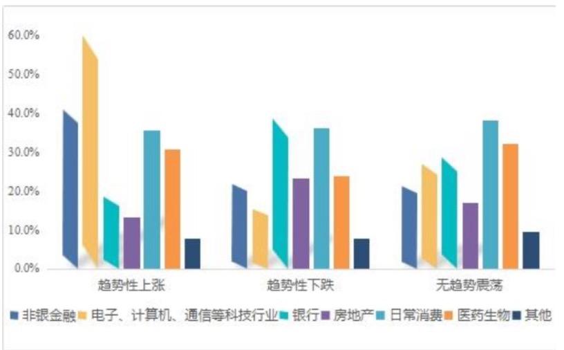 专业机构投资者不同市场预期下配置分布