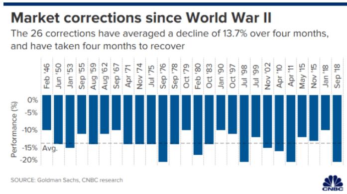 美股进入盘整区间后平均恢复时间为4个月(资料来源:高盛,CNBC)