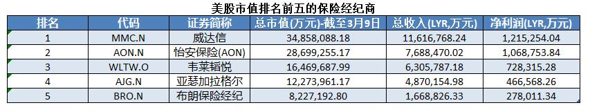 怡安合并韦莱韬悦 估值800亿美元的全球最大保险经纪将诞生