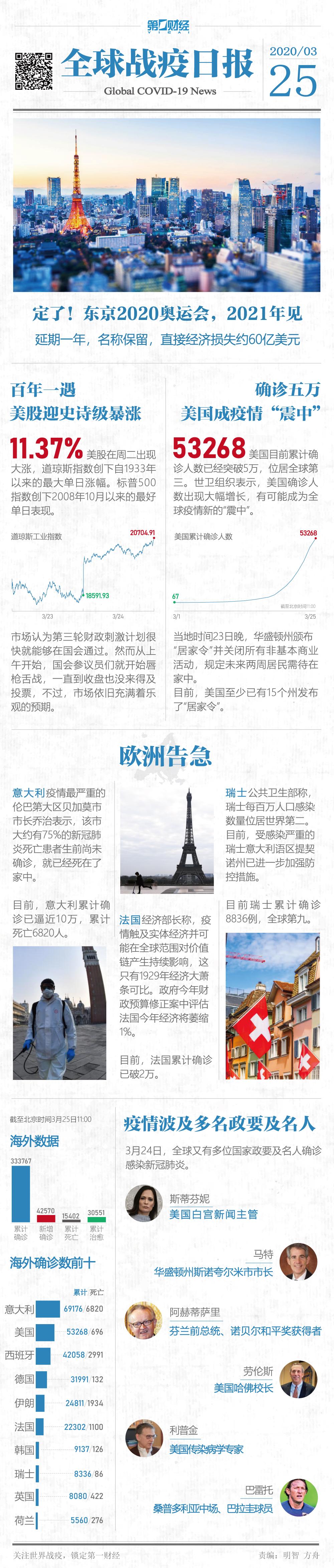 """""""全球战疫日报丨东京奥运明年见,美国或成疫情新""""震中"""""""