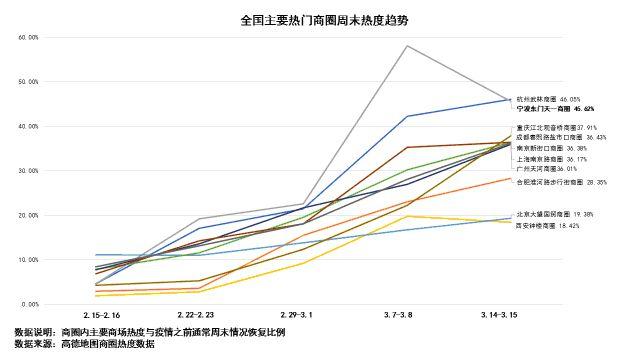 报告:主要商圈客流恢复三成以上 热搜度成倍增长