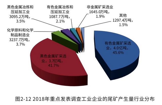 资料来源:《2019年全国大、中城市固体废物污染环境防治年报》