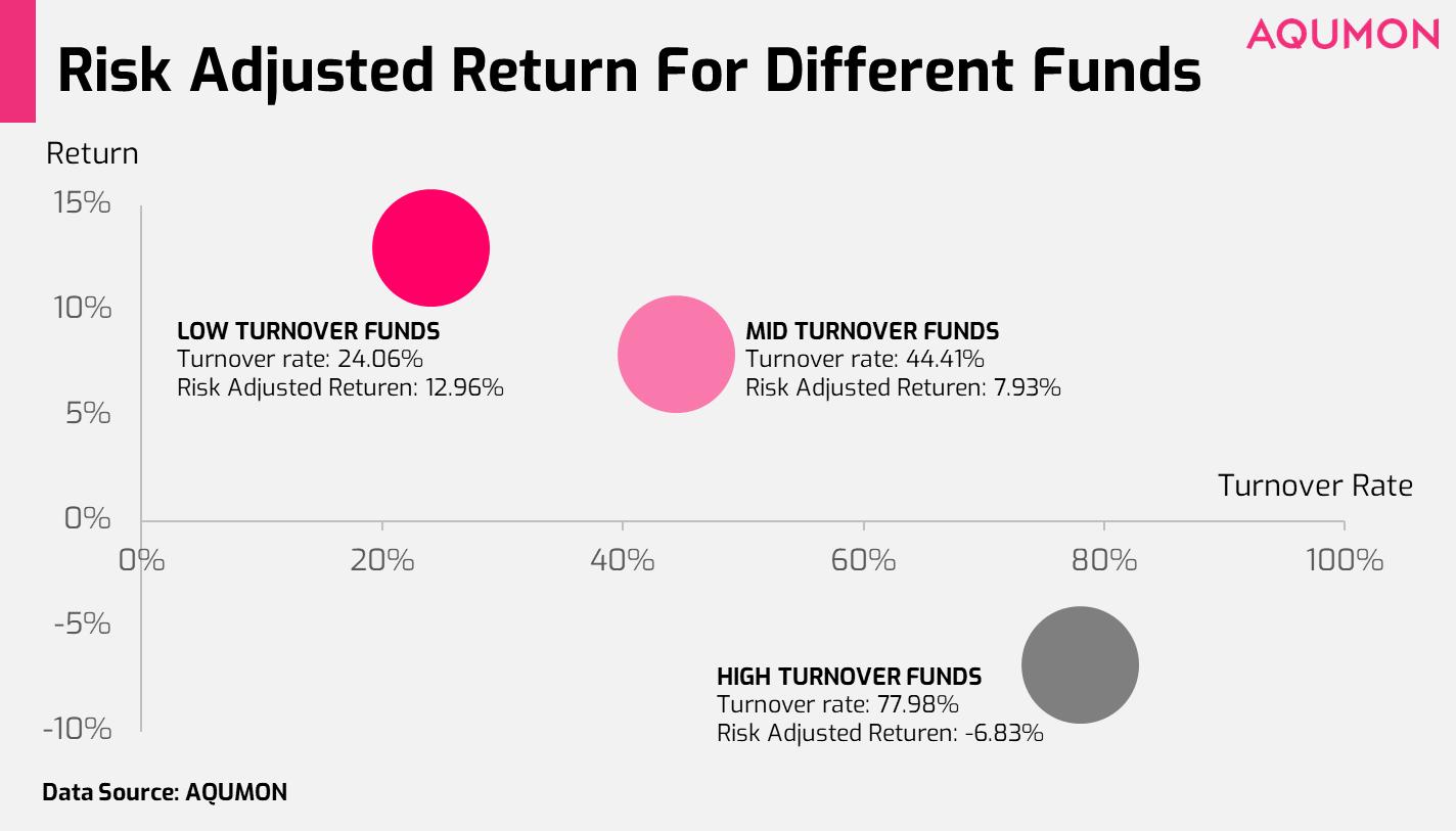 低换手率基金收益率高,高换手率基金收益率低