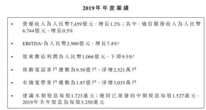 """""""中国移动去年净利1066亿元降9.5%,加快5G布局"""