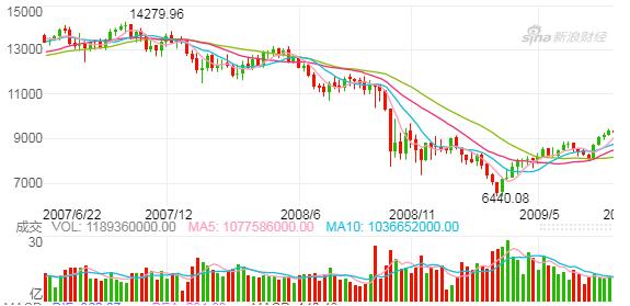 2008年10月美联储和美国政策先后推出刺激政策后,次年3月美股见底