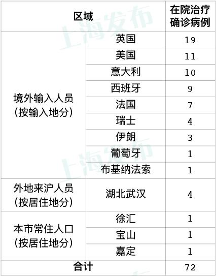"""""""昨日上海新增境外输入病例10例,本地无新增"""