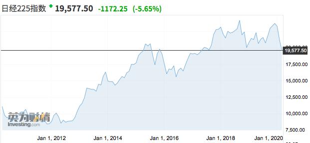 亚太股市遭遇重挫,金价刷新2012年新高
