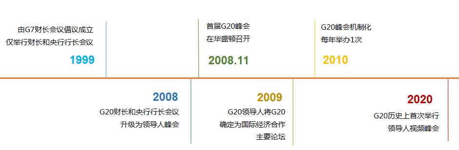 时间线丨首次特别峰会全球关注,G20:我就是从危机中一路走来