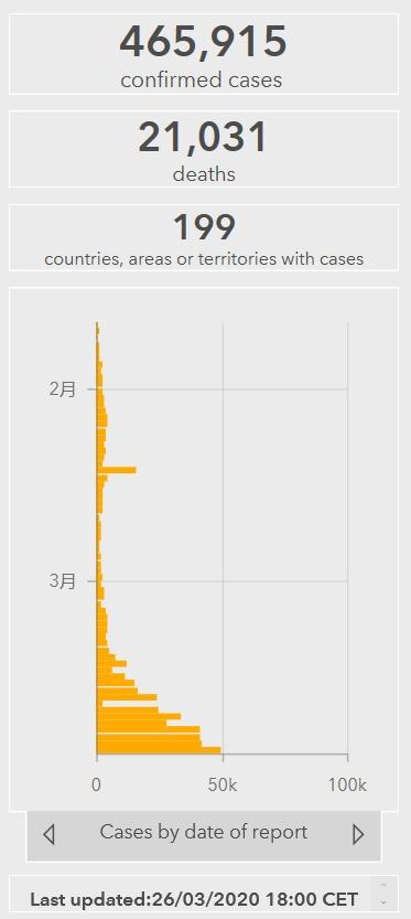 世卫组织:全球累计确诊病例465915例 死亡21031例