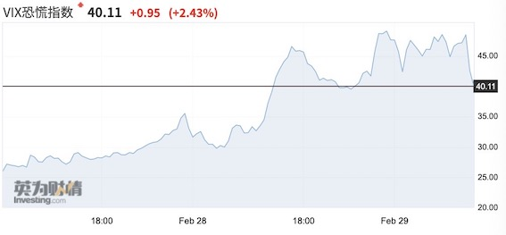 """""""恐慌指数一周飙升200%,美股抛售如何影响中国市场?"""