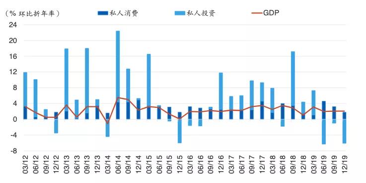 数据来源:美国经济研究局、海通国际