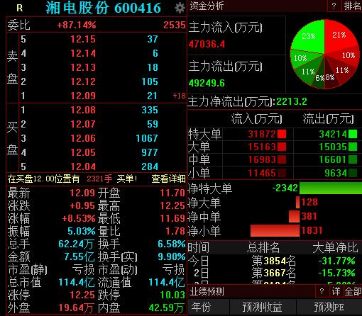 湘电股份:子公司股权转让完全是市场公开行为