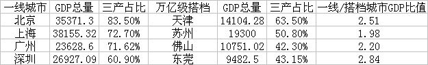 四大一线城市与其搭档城市2019年部分经济数据比较(GDP单位:亿元)