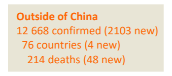 世卫组织:中国境外新冠肺炎确诊共计12668例