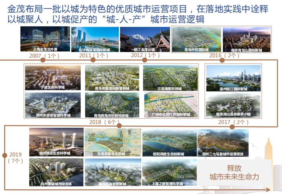 中国金茂不息推出城市运营项现在