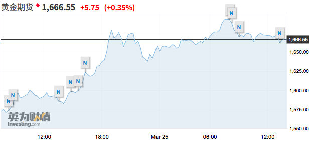恐慌性抛售暂缓资金流入金市,期金一度逼近1700美元