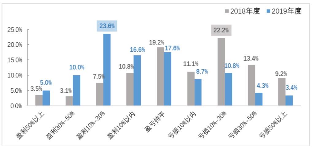 2019年投资者盈亏情况调查结果