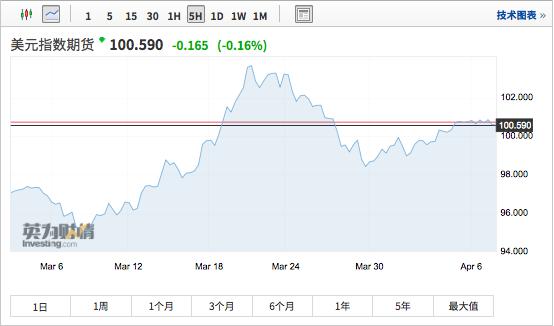 """""""美元荒""""还没完,警惕""""破坏性涨势""""冲击新兴市场货币"""