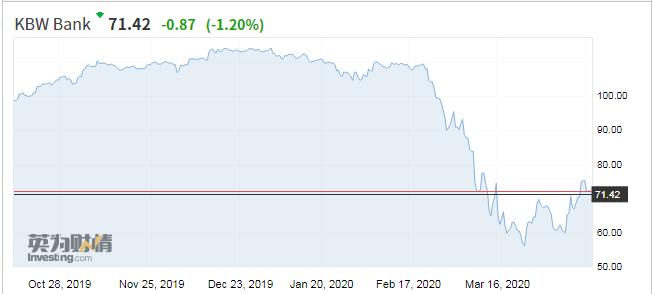 美国KBW银走股指数一季度重挫42%