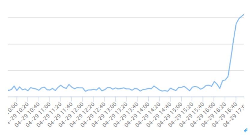 去哪儿网显示北京出港机票预定量仍在持续攀升