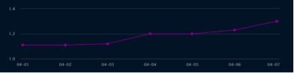 近7天 武汉交通延时指数趋势