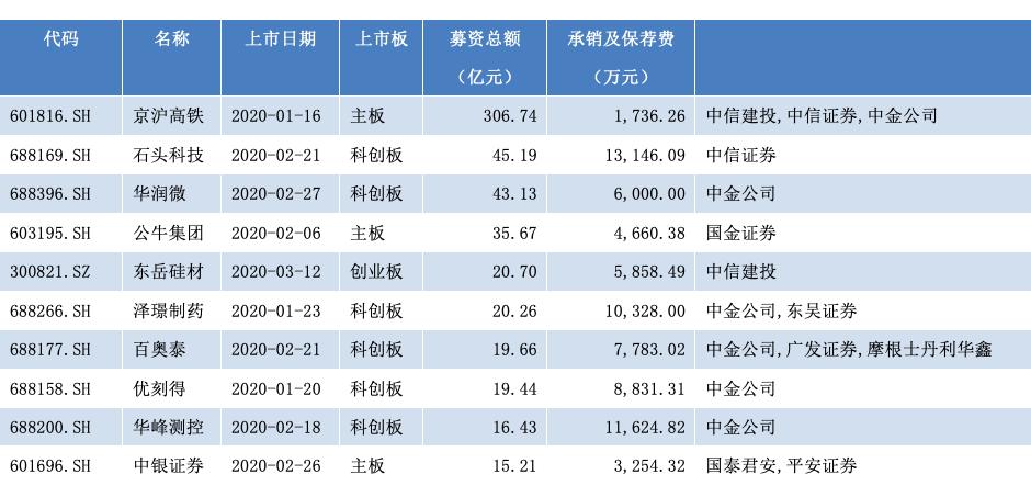 今年一季度IPO募资总额前十位(资料来源:WIND)