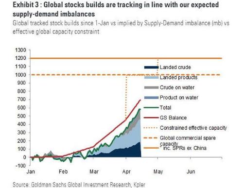 高盛全球原油库存预期