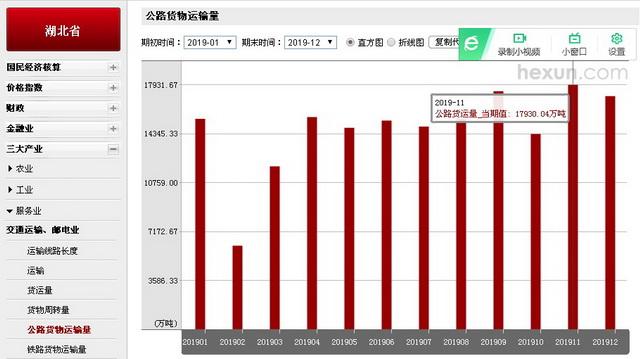 湖北省1-12月公路货运量柱状图。原料来源:和讯宏不悦目数据